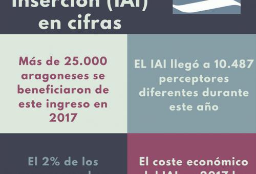 El Ingreso Aragonés de Inserción benefició en 2017 a más de 25.000 personas, 800 más que el año anterior