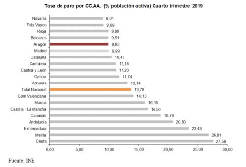 El empleo creció en el cuarto trimestre de 2019 un 2,4% anual en Aragón con 14.300 ocupados más