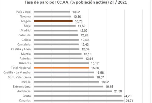 La tasa de paro se sitúa en Aragón en el 10,73%, casi cinco puntos menos que la media nacional